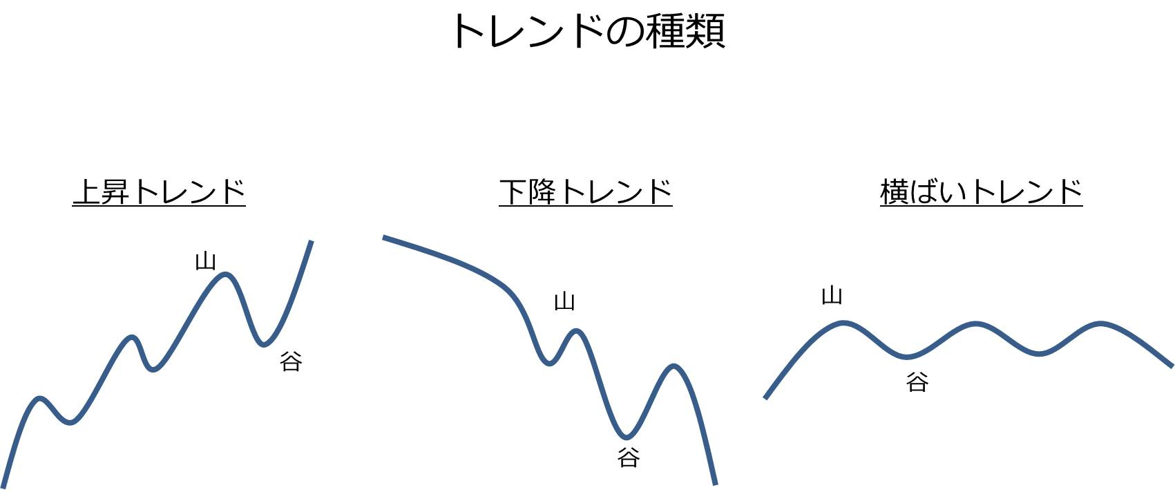 トレンド図