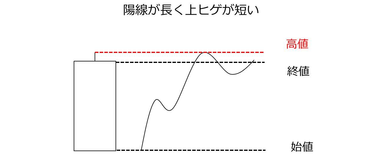 陽線が長くヒゲが短い
