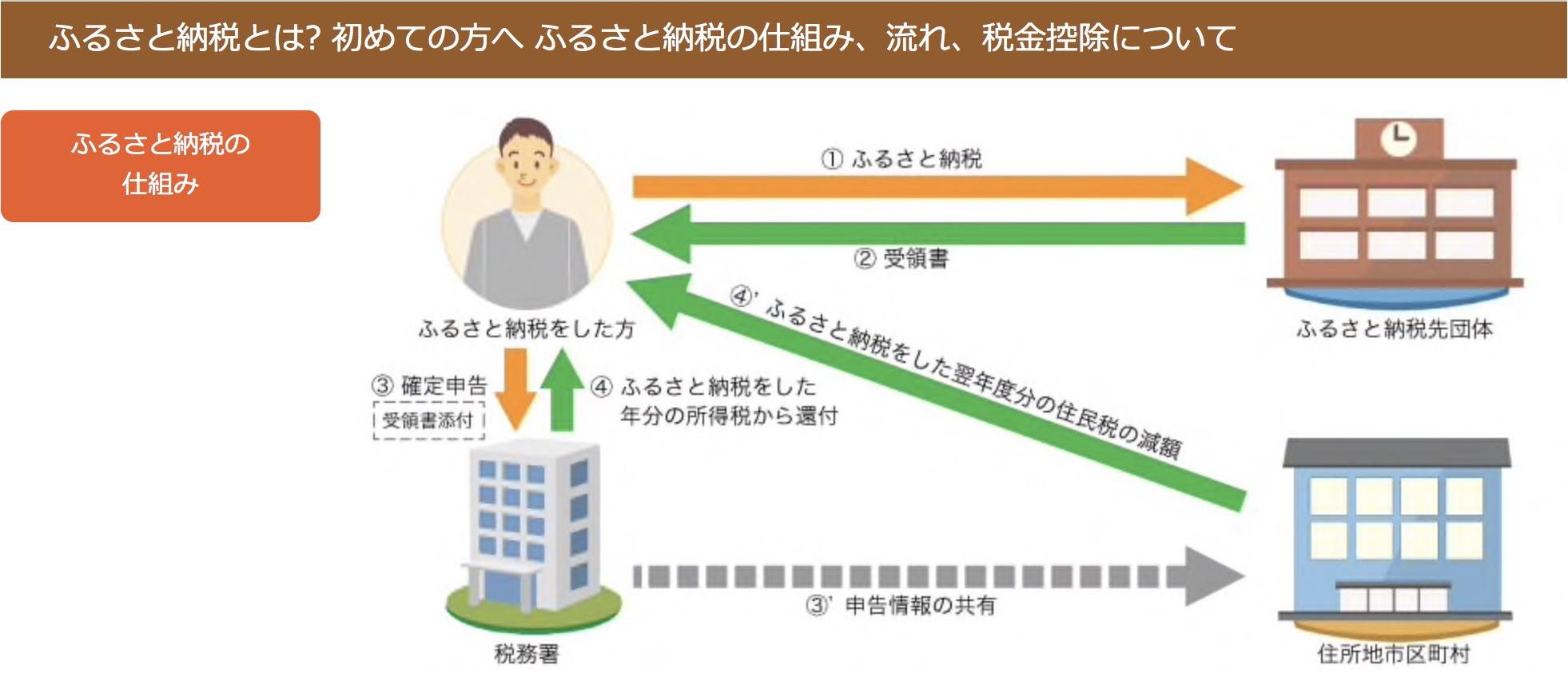 ふるさと納税とは? 初めての方へ ふるさと納税の仕組み、流れ、税金控除について
