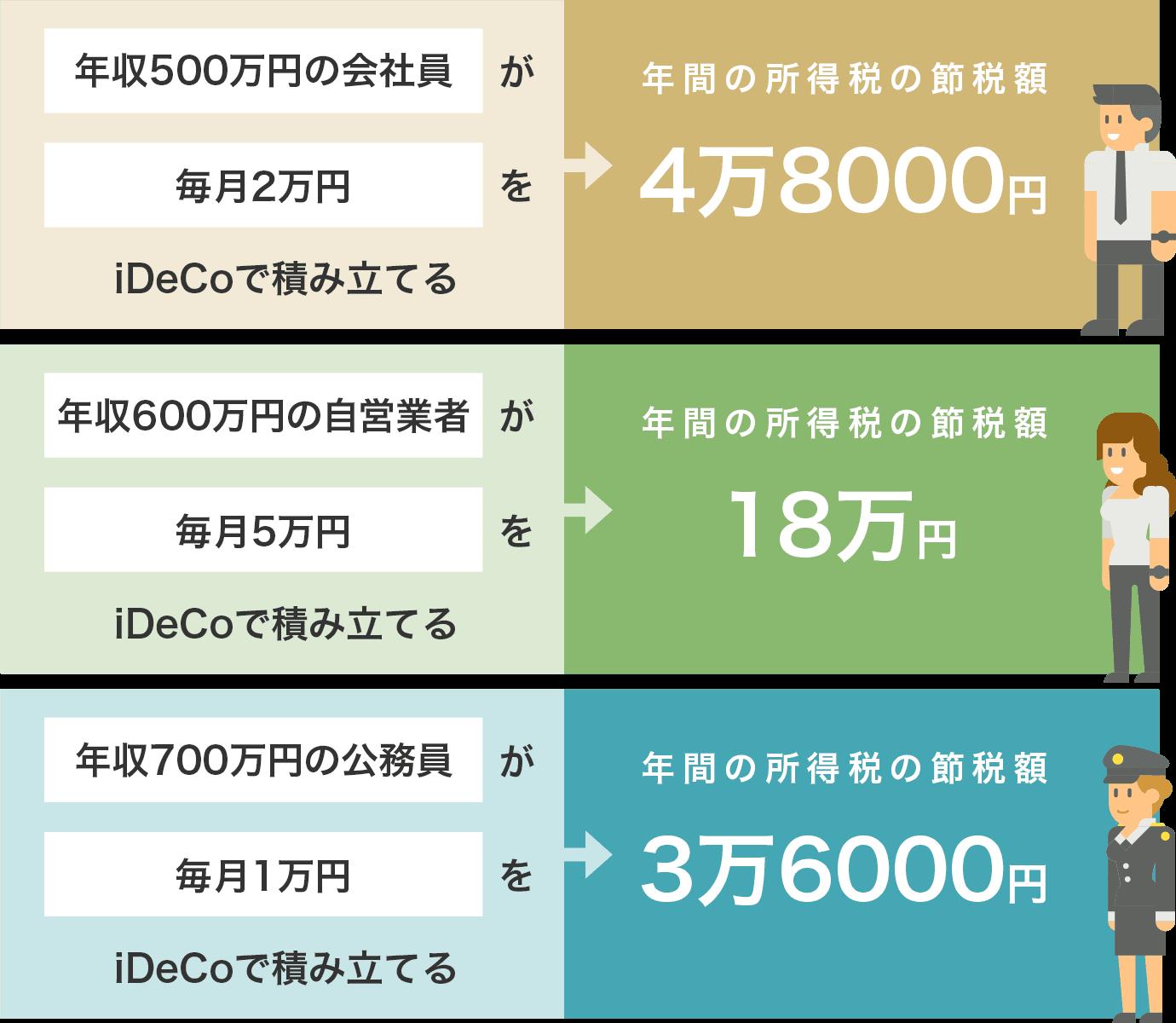 お金を増やす方法④ iDeco(イデコ)でお金を増やす【投資】