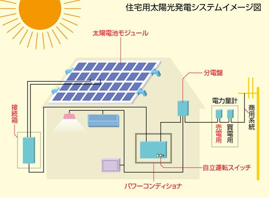 今すぐお金を稼ぐ方法㉙ 売電でお金を稼ぐ(太陽光発電システム)