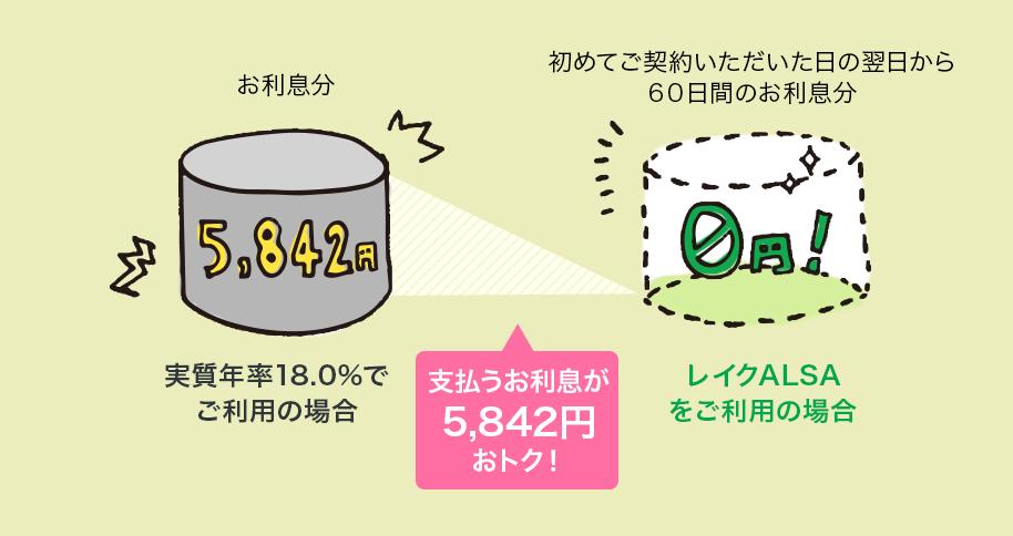レイクALSA(アルサ)の無利息期間|最大30日金利0円!